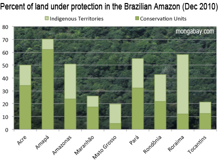 Percent of land under protection in the Brazilian Amazon as of December 2010