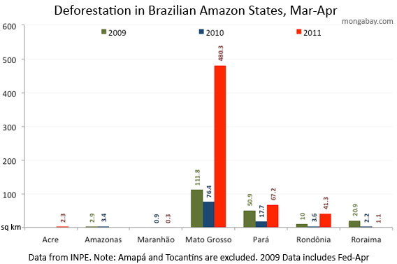Amazon deforestation Mar-Apr