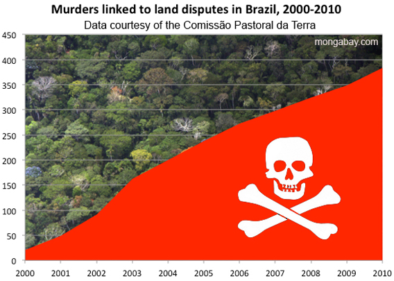 Land dispute-related in Brazil