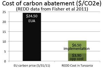 Comparison of current EUA carbon price to cost of REDD implementation and compensating opportunity costs in the Eastern Arc Mountains of Tanzania