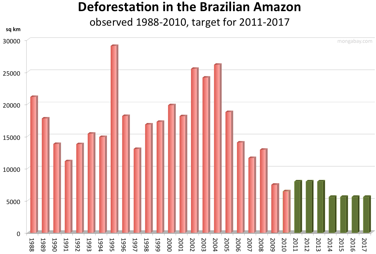 the issue of amazon rainforests deforestation in brazil Deforestation serious problem  rainforests contain more than half  several companies have formed a group that is intended to address the deforestation issue.