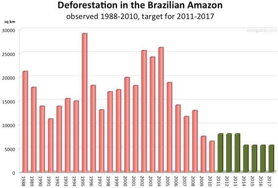 Brazil's deforestation target