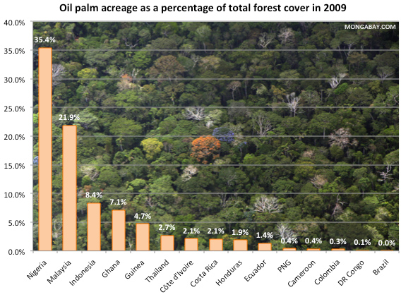 Oil palm acreage as a percentage of total forest cover in 2009