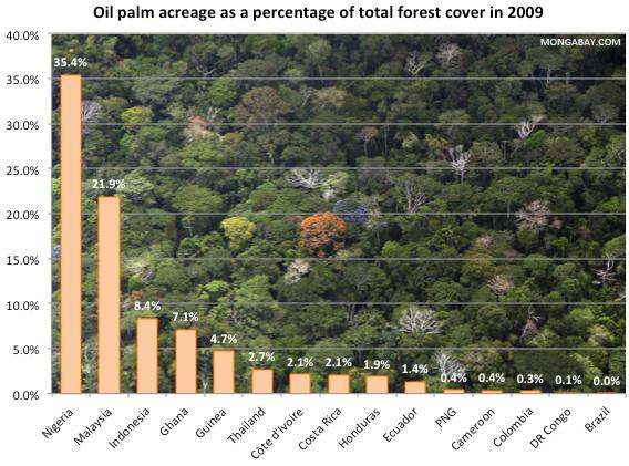 Fläche für den Ölpalmenanbau als Prozentsatz der gesamten Waldfläche im Jahr 2009. Daten vom FAO und den Regierungen von Indonesien und Malaysia. Foto: Rhett A. Butler, 2005.