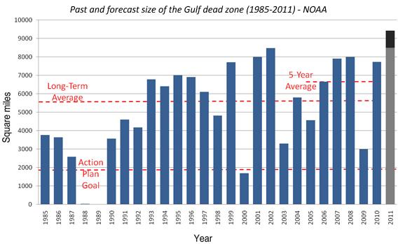 Gulf dead zone chart