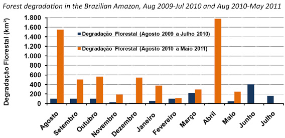 Degradation in the Brazilian Amazon from August 2009-May 2011