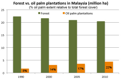 Oil palm plantations as a percentage of total forest cover in Malaysia