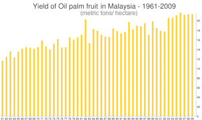 Palm oil yield in Malaysia