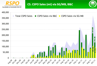 RSPO sales