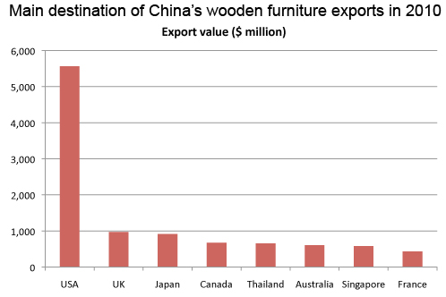 Main destination of China's wooden furniture exports in 2010