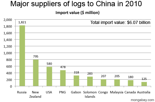 Major suppliers of logs to China in 2010 by value