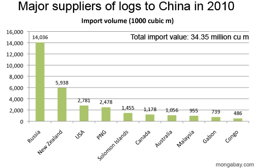 Major suppliers of logs to China in 2010 by volume
