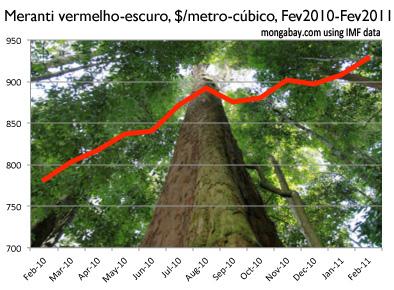 Meranti vermelho-escuro, $/metro-cúbico, Fev2010-Fev2011