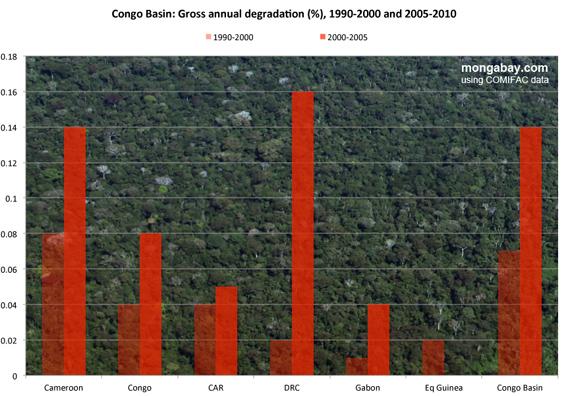 Deforestation in the Congo Basin