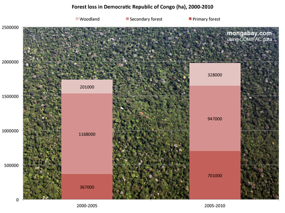 Deforestation in the Congo Basin