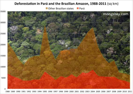 Deforestation rate in Para.