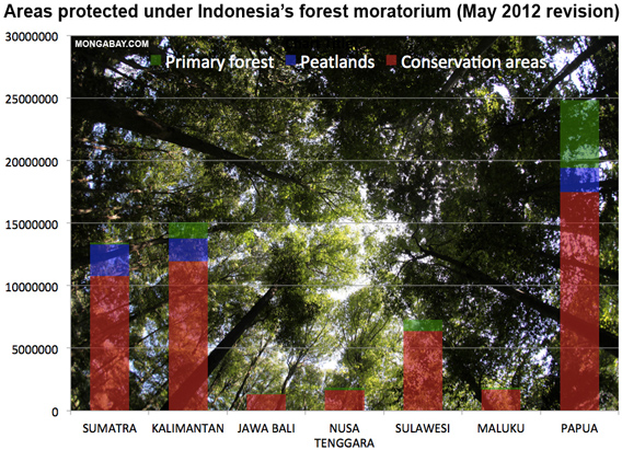 Indonesia's forest moratorium Indicative map May 2012 revision