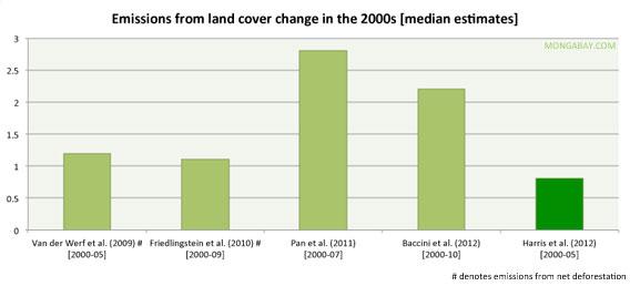 Deforestation emissions estimates for the 2000s