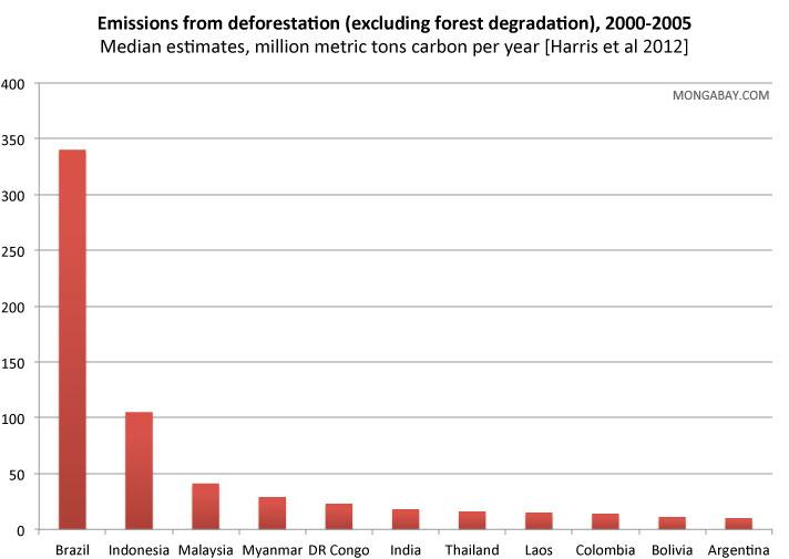 Deforestation & Carbon Emission