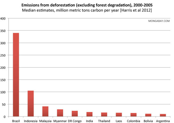 Countries with the highest emissions from deforestation between 2000 and 2005 according to the new study