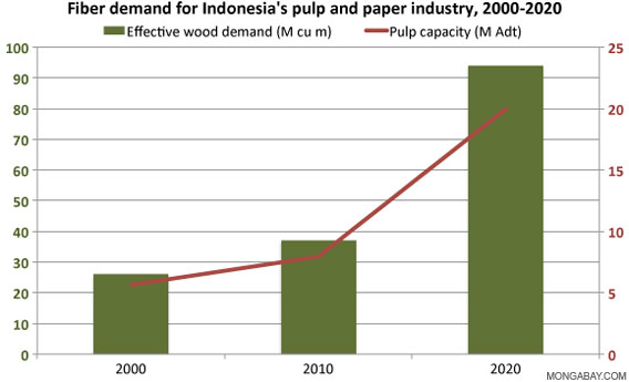 Past and forecast demand and production targets for Indonesia's pulp and paper industry.