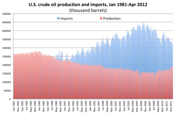 U.S. Crude Oil Production and Imports 1981-2012