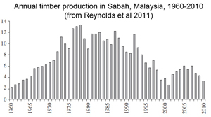 Timber production in Sabah.