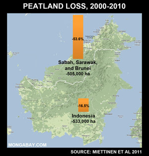 Peatlands loss in Borneo, 2000-2010, including Kalimantan, Sarawak, Sabah, and Brunei.