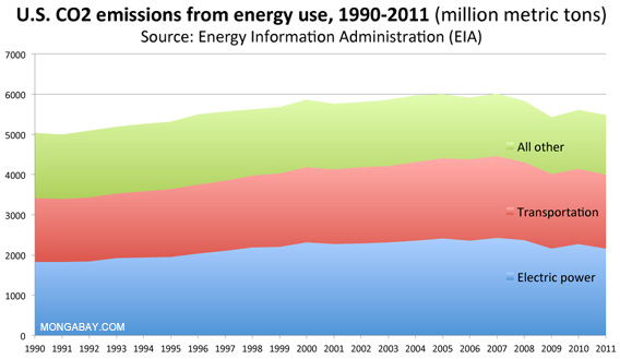U.S. CO2 emissions from energy consumption, 1990-2011