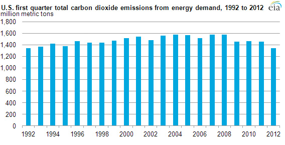 U.S. quarterly CO2 emissions from energy consumption