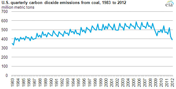 U.S. quarterly CO2 emissions from coal