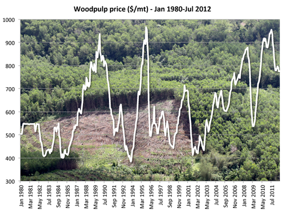 Global woodpulp price since 1980 according to the World Bank