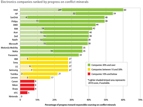 Electronics companies ranked by progress on conflict minerals.