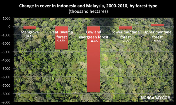 Chart: Forest cover change in Indonesia and Malaysia between 2000 and 2010