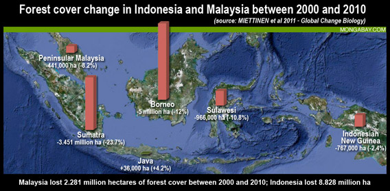 Table: Forest cover change in Indonesia and Malaysia between 2000 and 2010