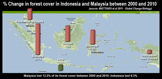 Chart: Percent forest cover change in Indonesia and Malaysia between 2000 and 2010