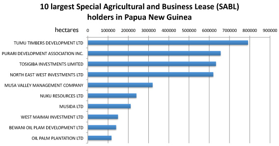 Special Agricultural and Business Leases in PNG