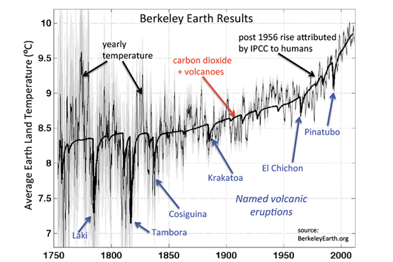 Berkeley Earth Project temperature graph going back to 1750, shows how volcanic eruptions lower temperatures in the short-term. Image courtesy of Berkeley Earth Project.