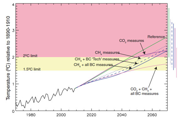 Graph covers observed temperatures through 2009 and projected temperatures thereafter under various scenarios including cutting methane, black carbon, and carbon, all relative to the 1890–1910 mean. The rightmost bars give 2070 ranges, including uncertainty in radiative forcing and climate sensitivity. Figure 1 of the journal paper