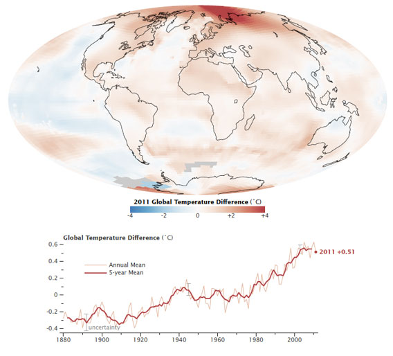 Map shows how much warmer or cooler each region was in 2011 compared with an averaged base period from 1951–1980. The line plot shows yearly temperature variations (from the base period average) for every year from 1880 to now. Image by: NASA.